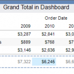 Grand Total Dashboard