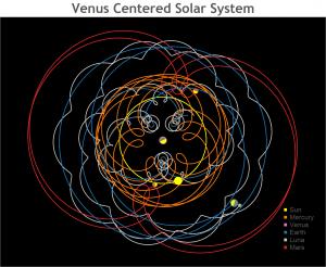 Venus Centered