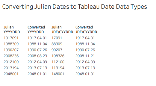 What is a Julian date, anyways?